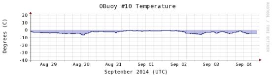temperature-1week