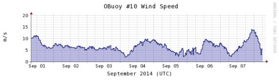 windspeed-1week