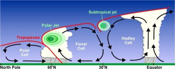 Polar Cell atmospherecirculation