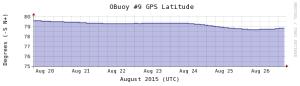 Obuoy 9 0826 latitude-1week