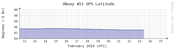 Obuoy 15 missing latitude-2weeks