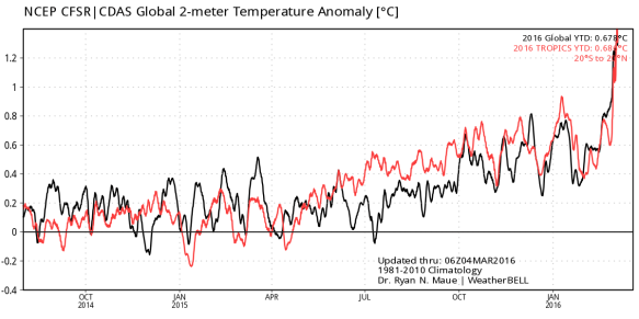 Record Surface warmth cdas_v2_tropics_2014